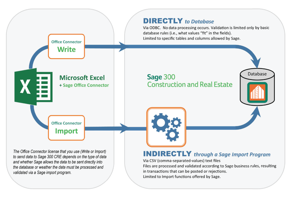 How to send data from Excel to Sage 300 CRE - Event 1